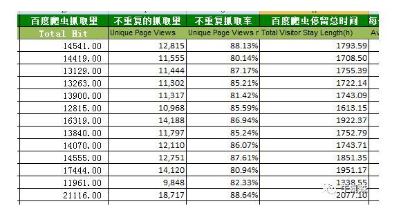 网站速度百度对网站抓取量
