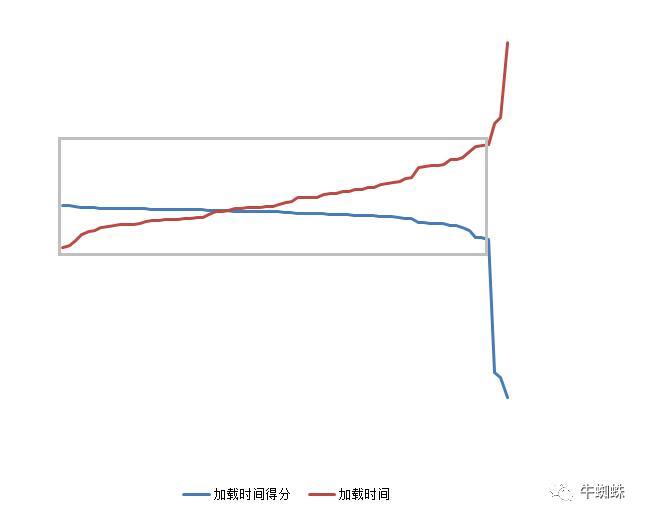 速度对网站SEO的影响